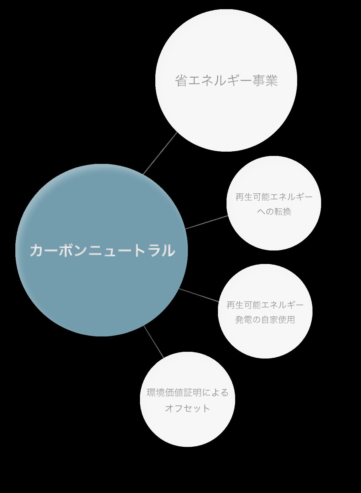 カーボンニュートラルに必要な4つの要素の図