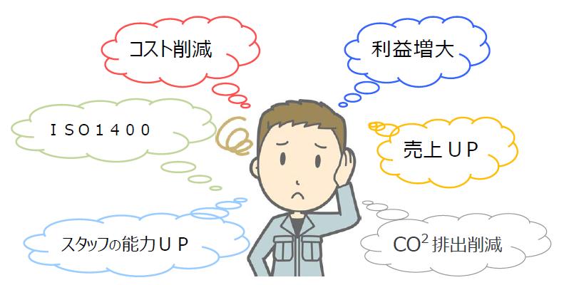 コスト削減、ISO14001対策、売上げUP、CO2排出削減、利益増大に悩む方へを示す図