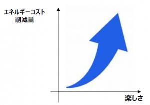 エネルギーコスト削減量と楽しさを表わす図