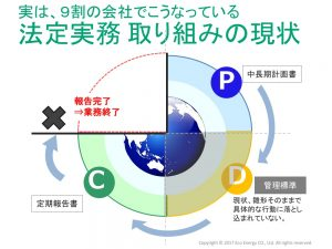 省エネ法の取組みを表わす図