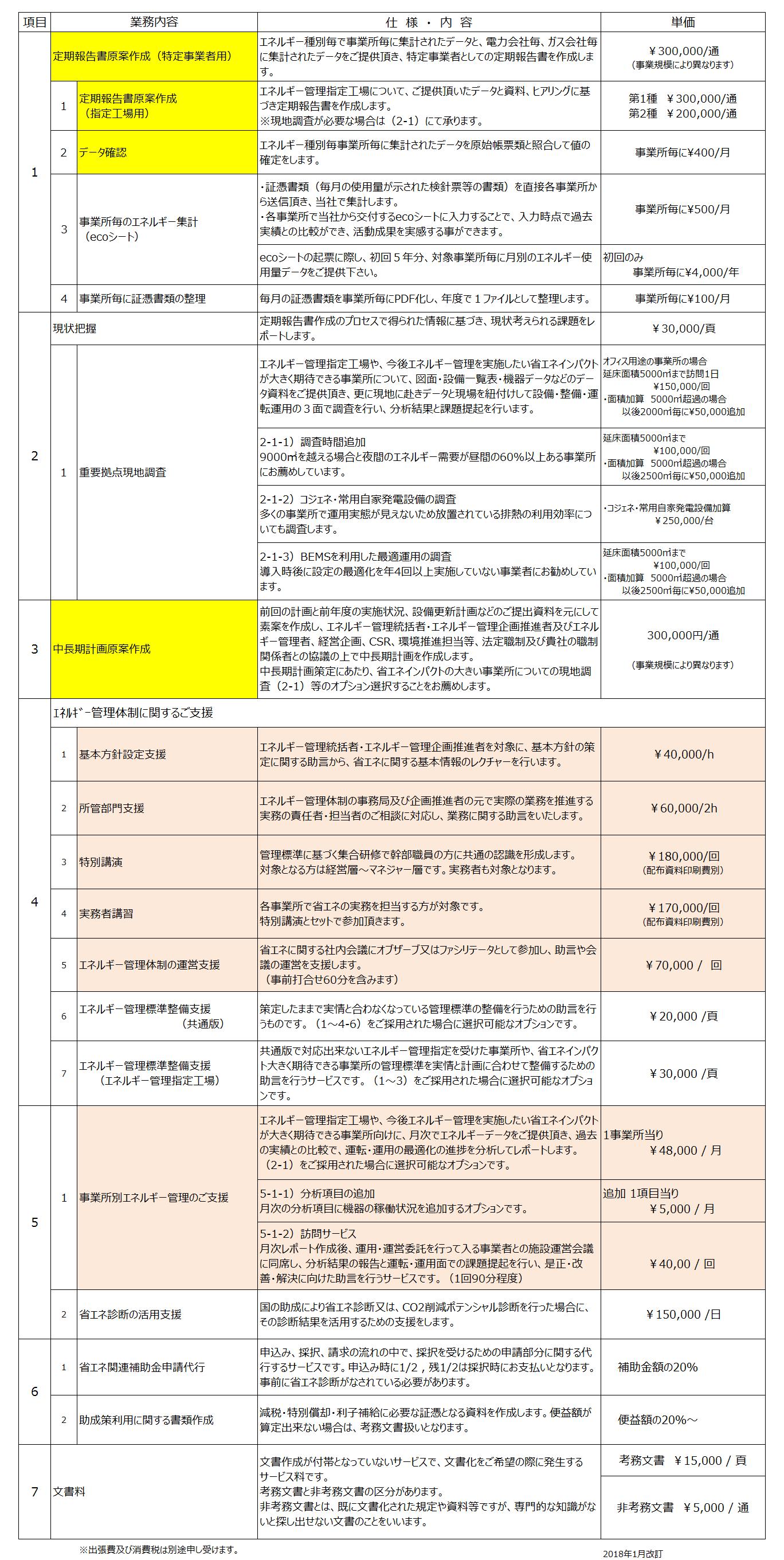 省エネ法 定期報告書 中長期計画書 実務者支援 標準価格表