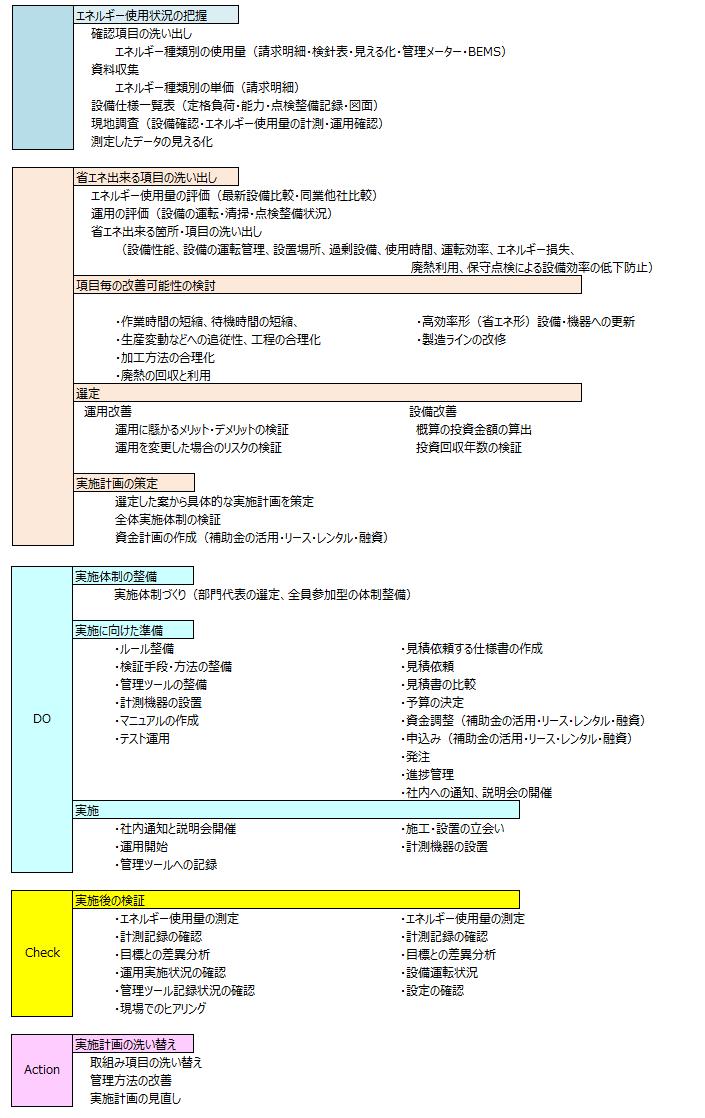 省エネを進める方法を示した図、省エネのPDCA