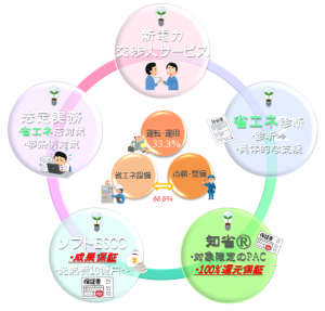 省エネサービス「知省®」